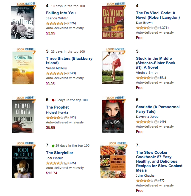 Big Weekend at #6 on the Amazon Best Seller Free List